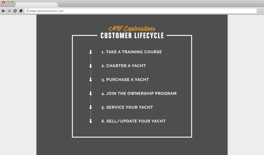The Ecommerce Forum: 7 ways to Increase Customer Engagement -Customer Lifecycle