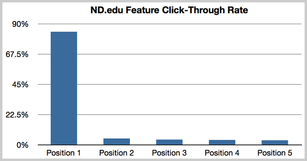 Bar Graph of Feature Click-Through rates from homepage sliders tested by Notre Dame