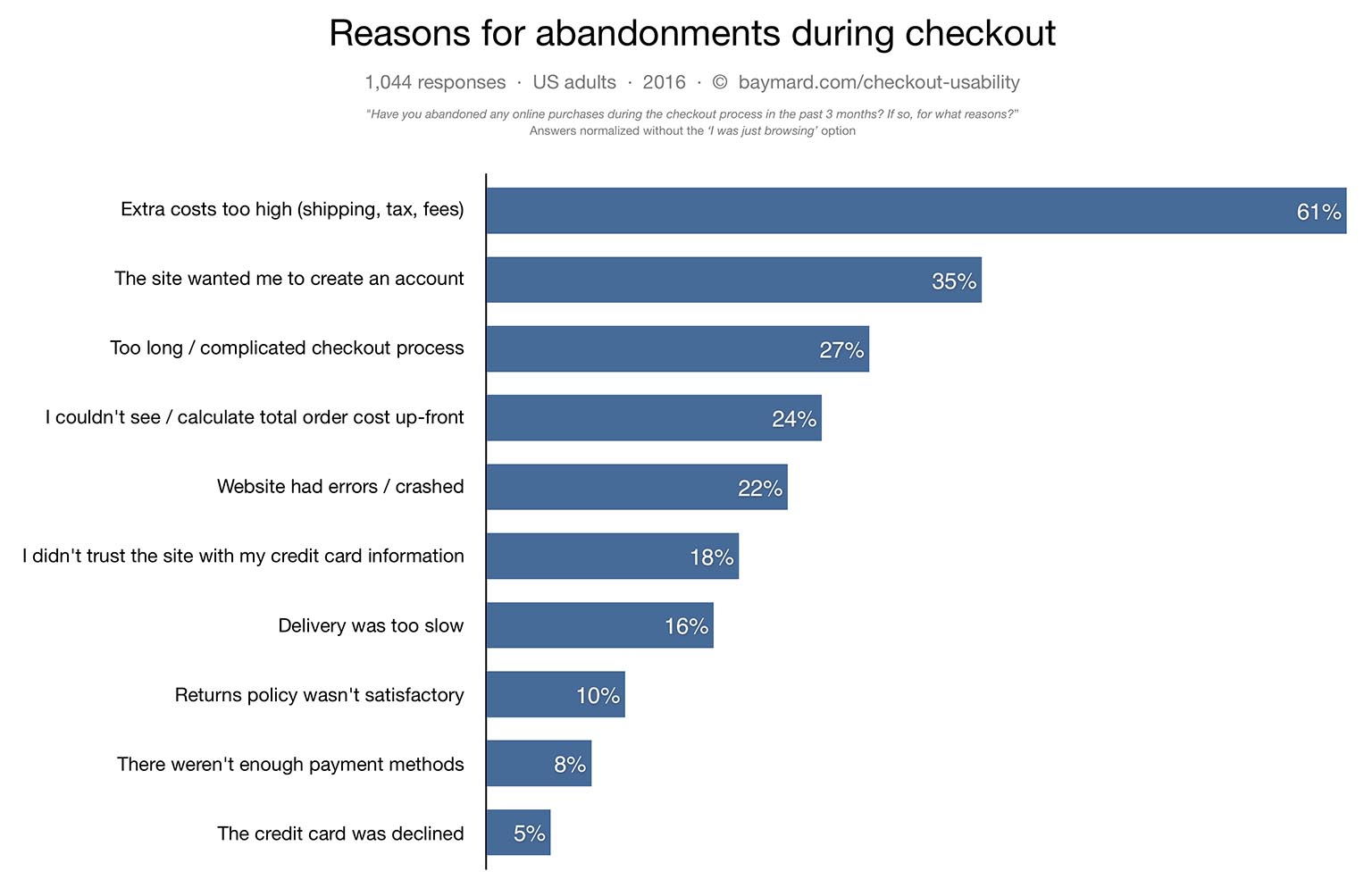 Bar Graph showing reasons why customers abandon shopping carts